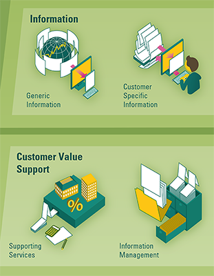 infographic abn amro business capabilities model