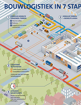 infographic bouwlogistiek jongeneel