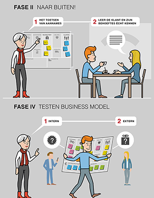 infographic stappenplan miss canvas