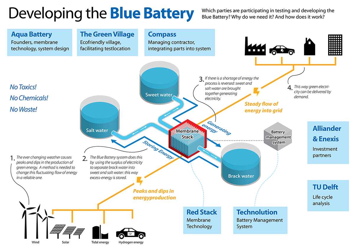 Eerste versie infopgraphic Blue Battery