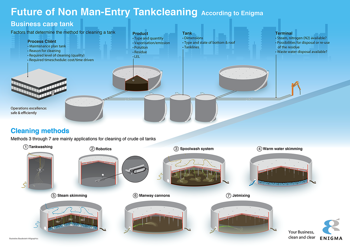 The Future of Non-Man Entry Tankcleaning